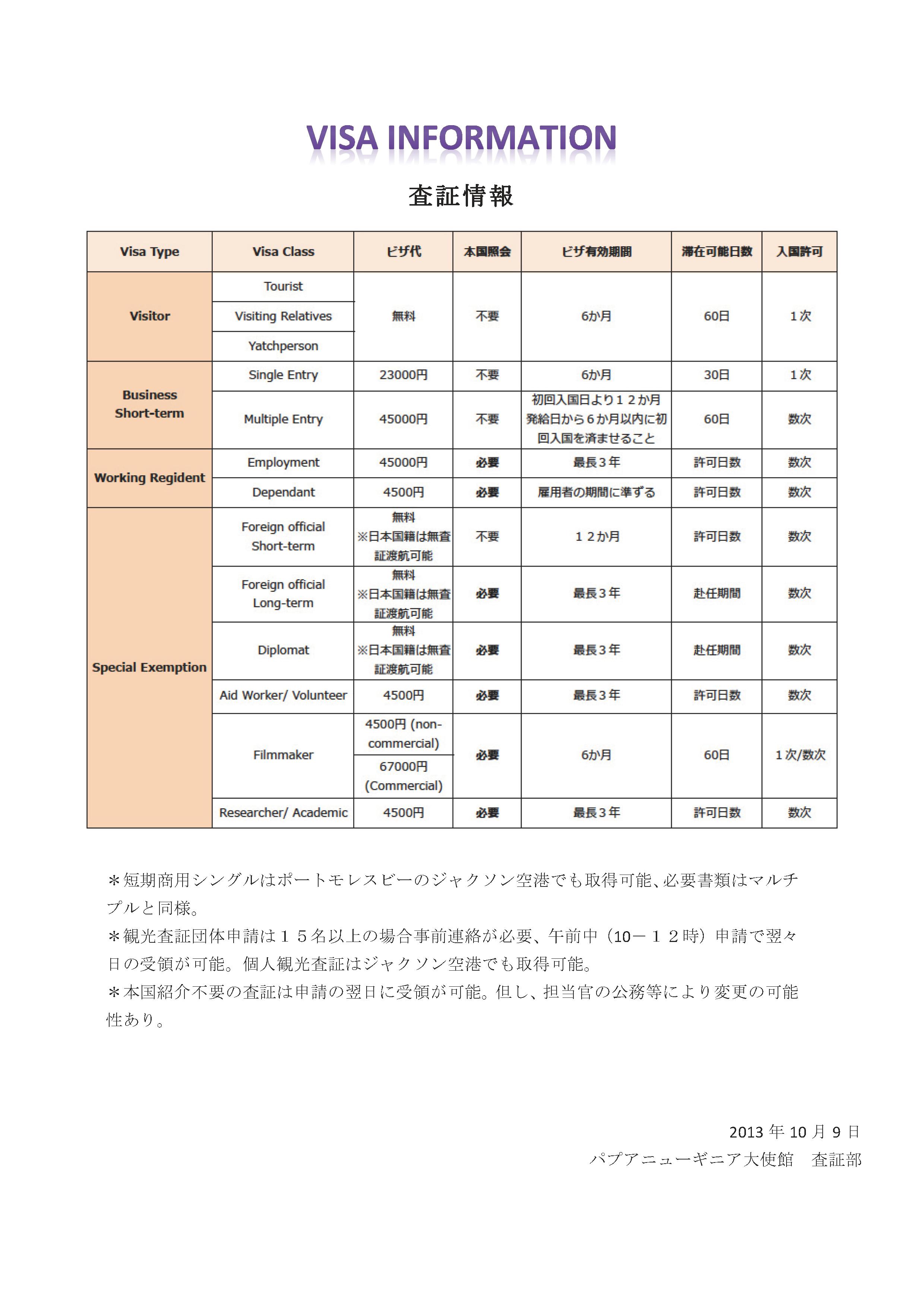 Visa Informationnew